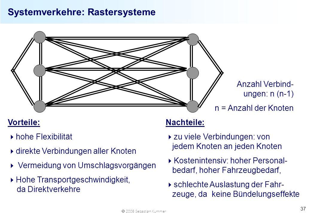 2008 Sebastian Kummer 37 Systemverkehre: Rastersysteme Vorteile: hohe Flexibilität direkte Verbindungen aller Knoten Vermeidung von Umschlagsvorgängen