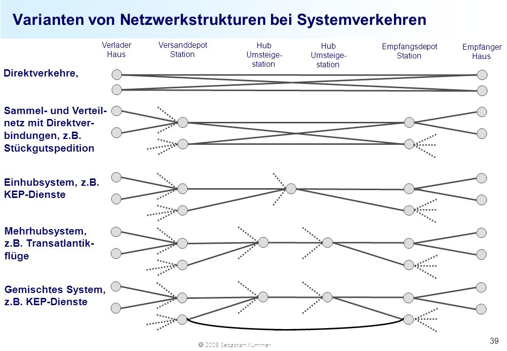 2008 Sebastian Kummer 39 Varianten von Netzwerkstrukturen bei Systemverkehren Verlader Haus Versanddepot Station Hub Umsteige- station Empfangsdepot S