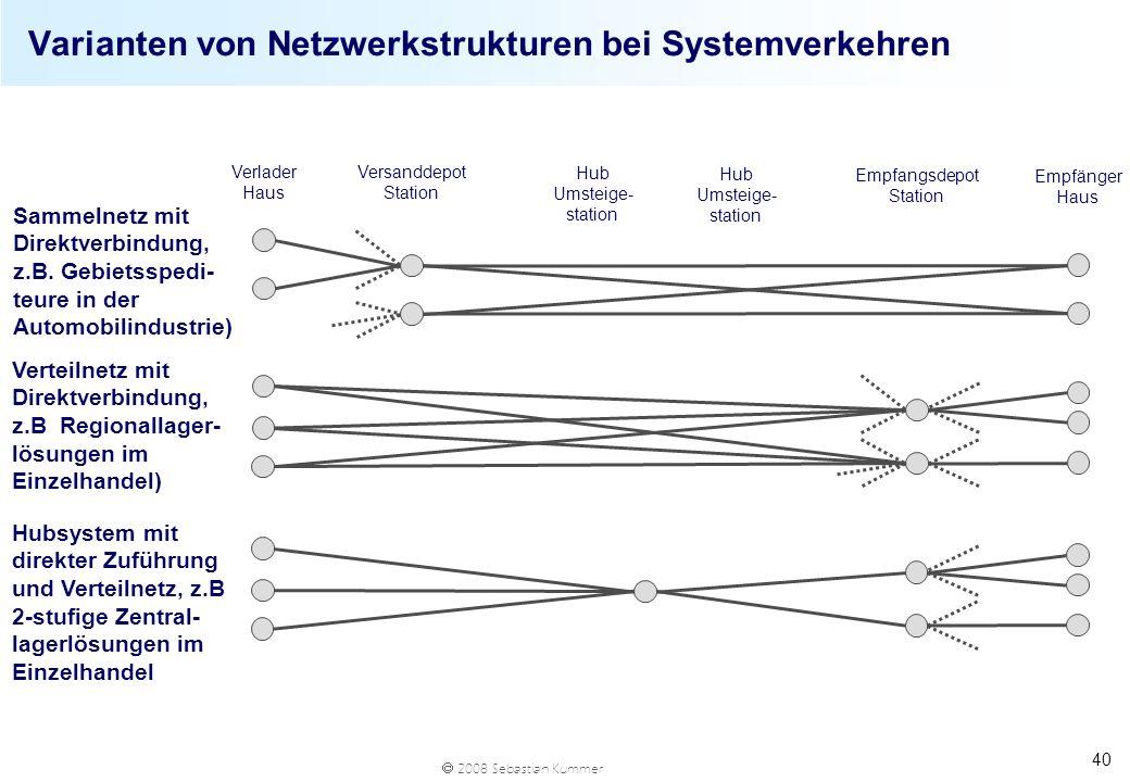 2008 Sebastian Kummer 40 Varianten von Netzwerkstrukturen bei Systemverkehren Verlader Haus Versanddepot Station Hub Umsteige- station Empfangsdepot S