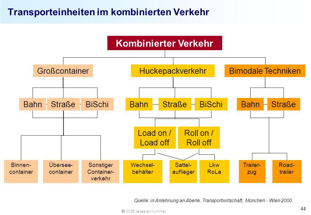 2008 Sebastian Kummer 44 Transporteinheiten im kombinierten Verkehr Kombinierter Verkehr GroßcontainerBimodale TechnikenHuckepackverkehr BahnBiSchiStr