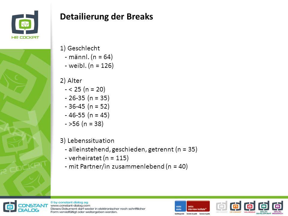Detailierung der Breaks 1) Geschlecht - männl. (n = 64) - weibl. (n = 126) 2) Alter - 56 (n = 38) 3) Lebenssituation - alleinstehend, geschieden, getr