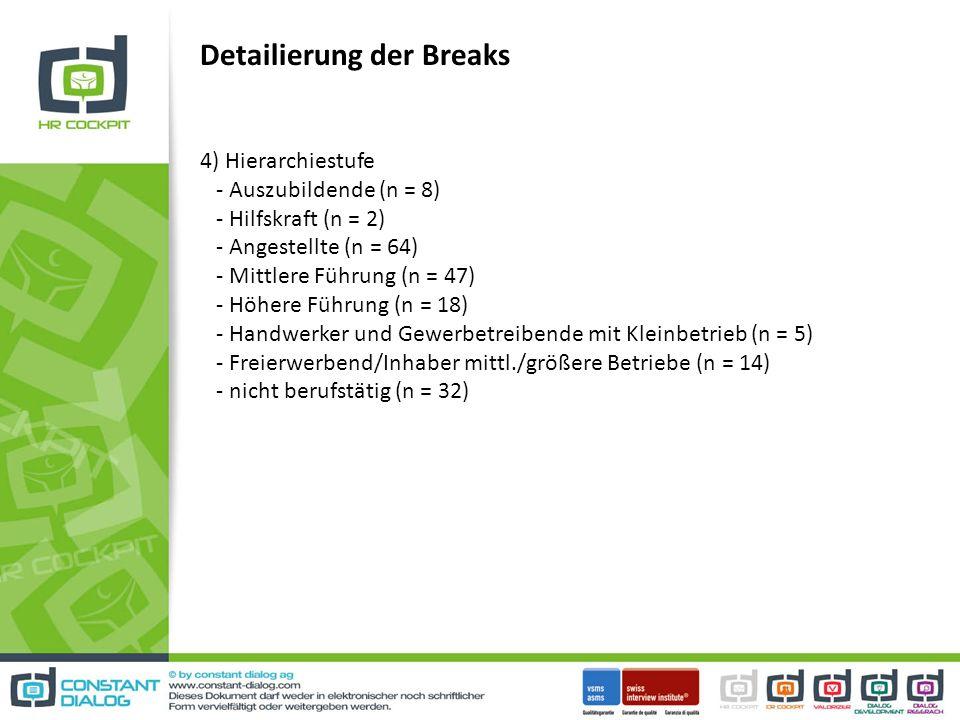 Detailierung der Breaks 4) Hierarchiestufe - Auszubildende (n = 8) - Hilfskraft (n = 2) - Angestellte (n = 64) - Mittlere Führung (n = 47) - Höhere Führung (n = 18) - Handwerker und Gewerbetreibende mit Kleinbetrieb (n = 5) - Freierwerbend/Inhaber mittl./größere Betriebe (n = 14) - nicht berufstätig (n = 32)