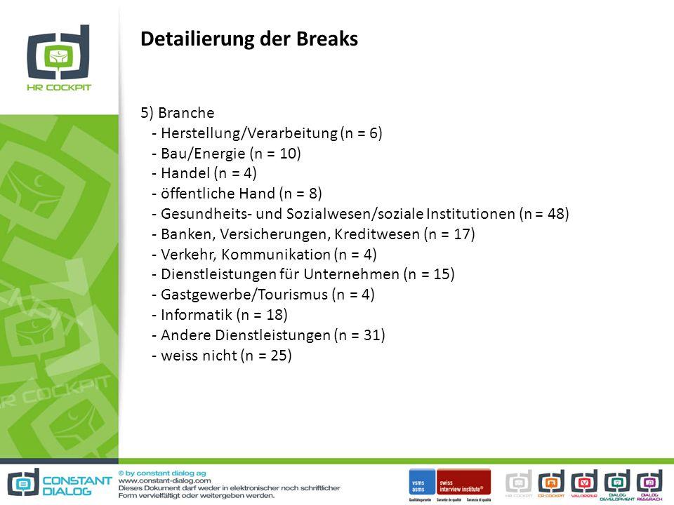 Detailierung der Breaks 5) Branche - Herstellung/Verarbeitung (n = 6) - Bau/Energie (n = 10) - Handel (n = 4) - öffentliche Hand (n = 8) - Gesundheits- und Sozialwesen/soziale Institutionen (n = 48) - Banken, Versicherungen, Kreditwesen (n = 17) - Verkehr, Kommunikation (n = 4) - Dienstleistungen für Unternehmen (n = 15) - Gastgewerbe/Tourismus (n = 4) - Informatik (n = 18) - Andere Dienstleistungen (n = 31) - weiss nicht (n = 25)