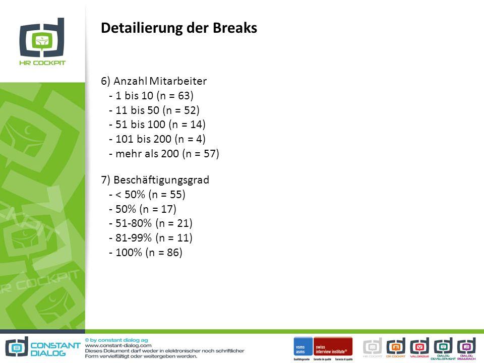 Detailierung der Breaks 6) Anzahl Mitarbeiter - 1 bis 10 (n = 63) - 11 bis 50 (n = 52) - 51 bis 100 (n = 14) - 101 bis 200 (n = 4) - mehr als 200 (n = 57) 7) Beschäftigungsgrad - < 50% (n = 55) - 50% (n = 17) - 51-80% (n = 21) - 81-99% (n = 11) - 100% (n = 86)