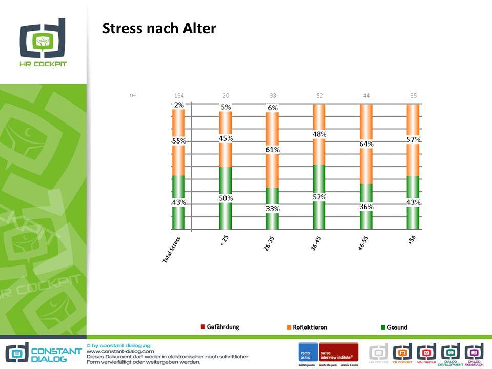 Stress nach Alter