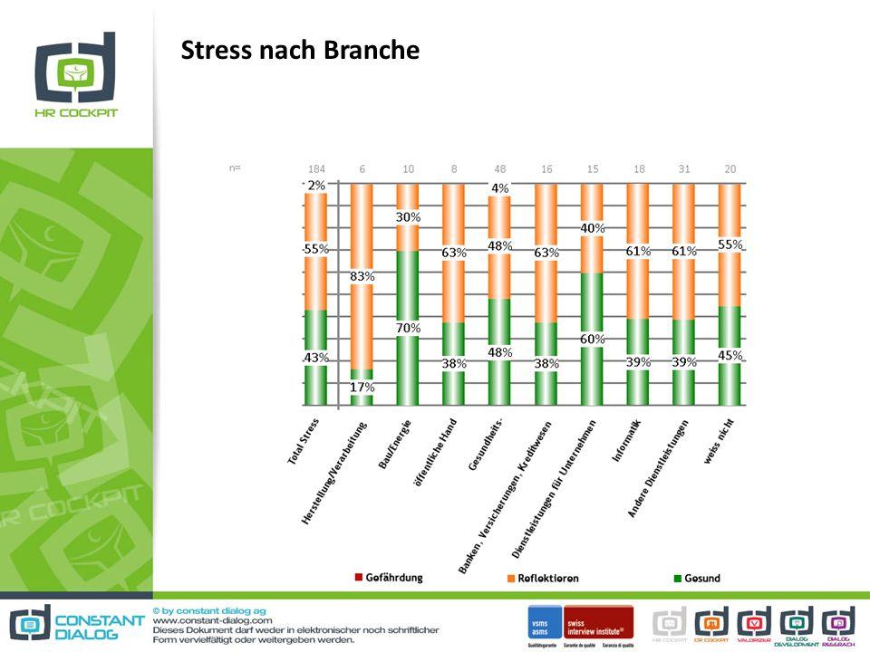 Stress nach Branche