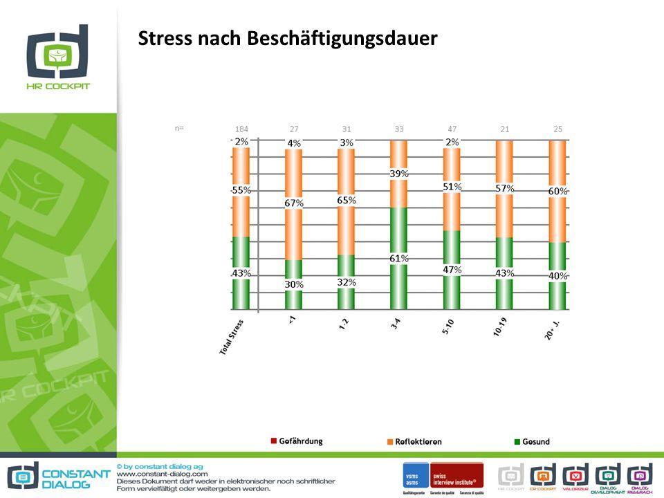 Stress nach Beschäftigungsdauer