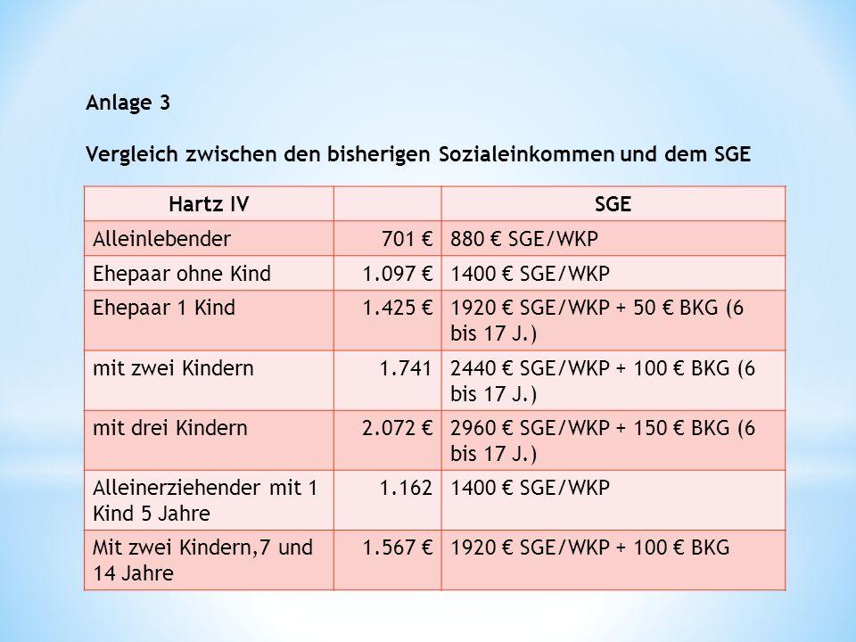 Anlage 3 Vergleich zwischen den bisherigen Sozialeinkommen und dem SGE Hartz IVSGE Alleinlebender701 880 SGE/WKP Ehepaar ohne Kind1.097 1400 SGE/WKP Ehepaar 1 Kind1.425 1920 SGE/WKP + 50 BKG (6 bis 17 J.) mit zwei Kindern1.7412440 SGE/WKP + 100 BKG (6 bis 17 J.) mit drei Kindern2.072 2960 SGE/WKP + 150 BKG (6 bis 17 J.) Alleinerziehender mit 1 Kind 5 Jahre 1.1621400 SGE/WKP Mit zwei Kindern,7 und 14 Jahre 1.567 1920 SGE/WKP + 100 BKG