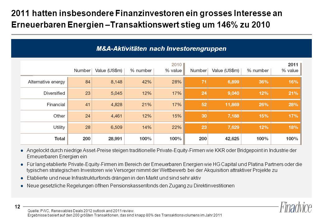 12 2011 hatten insbesondere Finanzinvestoren ein grosses Interesse an Erneuerbaren Energien –Transaktionswert stieg um 146% zu 2010 Angelockt durch ni