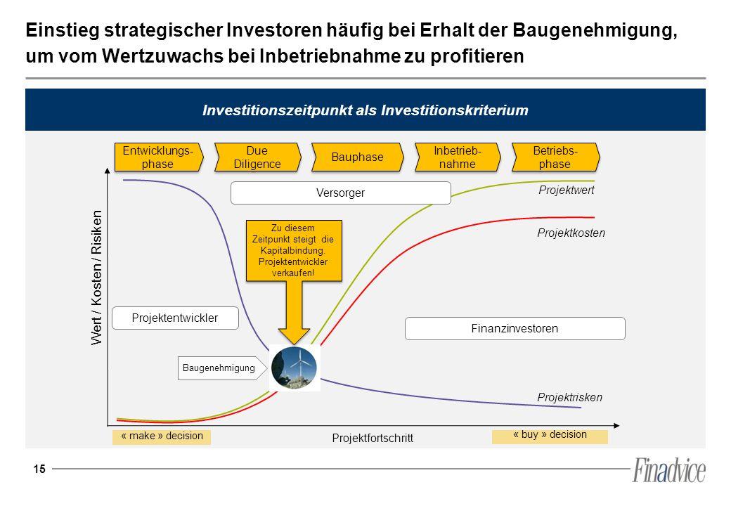 15 Einstieg strategischer Investoren häufig bei Erhalt der Baugenehmigung, um vom Wertzuwachs bei Inbetriebnahme zu profitieren Investitionszeitpunkt