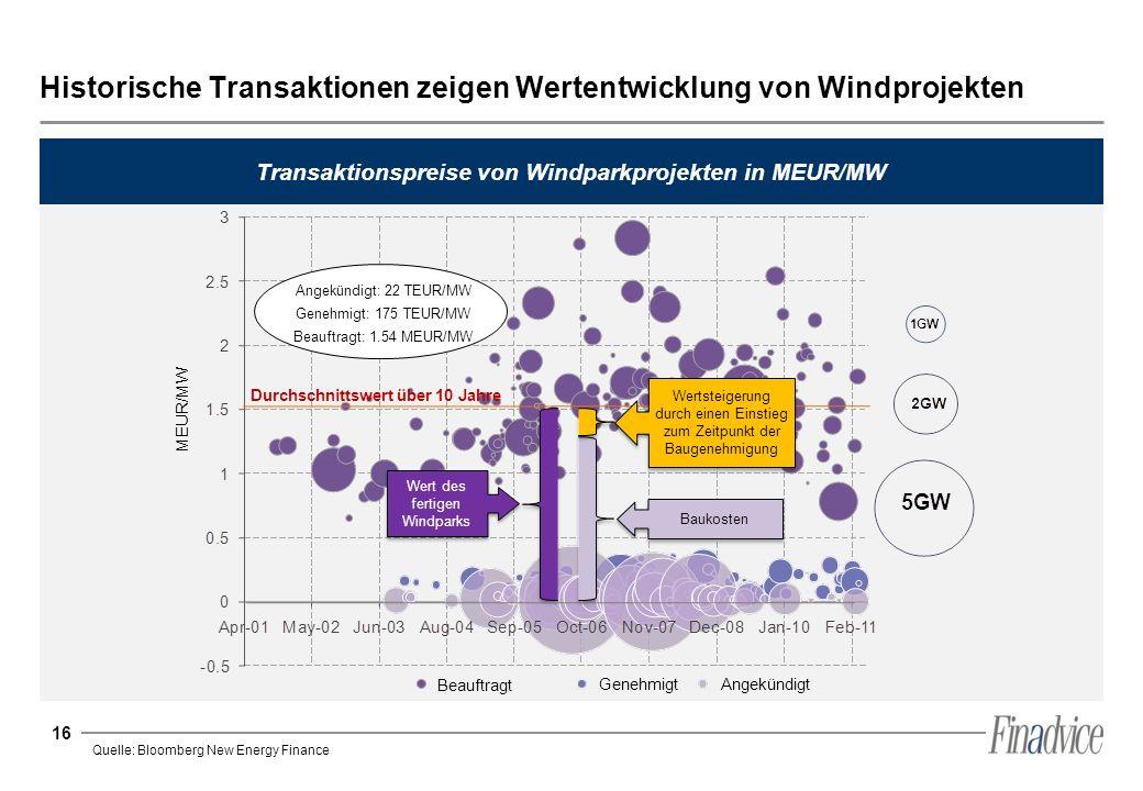 16 Historische Transaktionen zeigen Wertentwicklung von Windprojekten Transaktionspreise von Windparkprojekten in MEUR/MW Quelle: Bloomberg New Energy