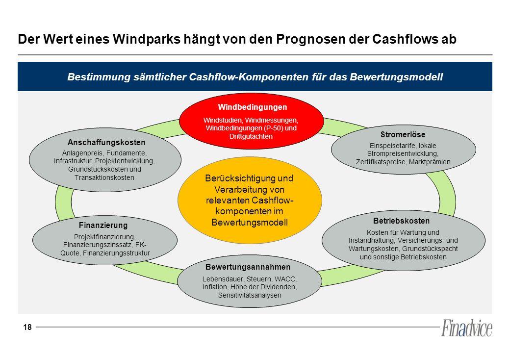 18 Der Wert eines Windparks hängt von den Prognosen der Cashflows ab Bestimmung sämtlicher Cashflow-Komponenten für das Bewertungsmodell Berücksichtig