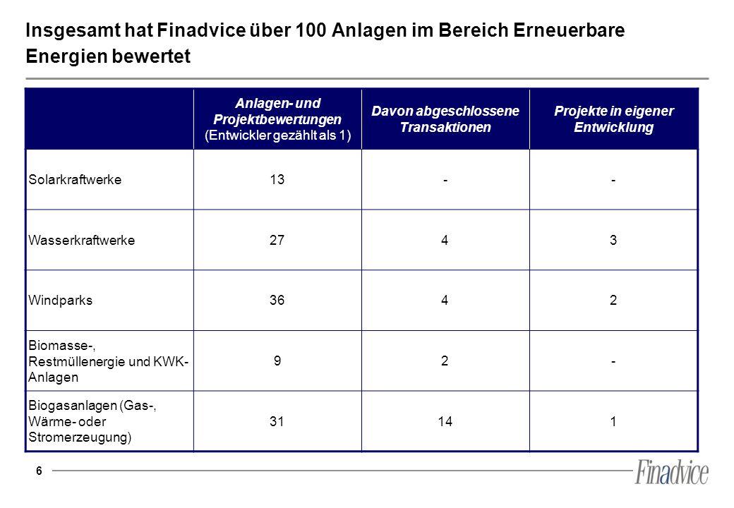 6 Insgesamt hat Finadvice über 100 Anlagen im Bereich Erneuerbare Energien bewertet Anlagen- und Projektbewertungen (Entwickler gezählt als 1) Davon a