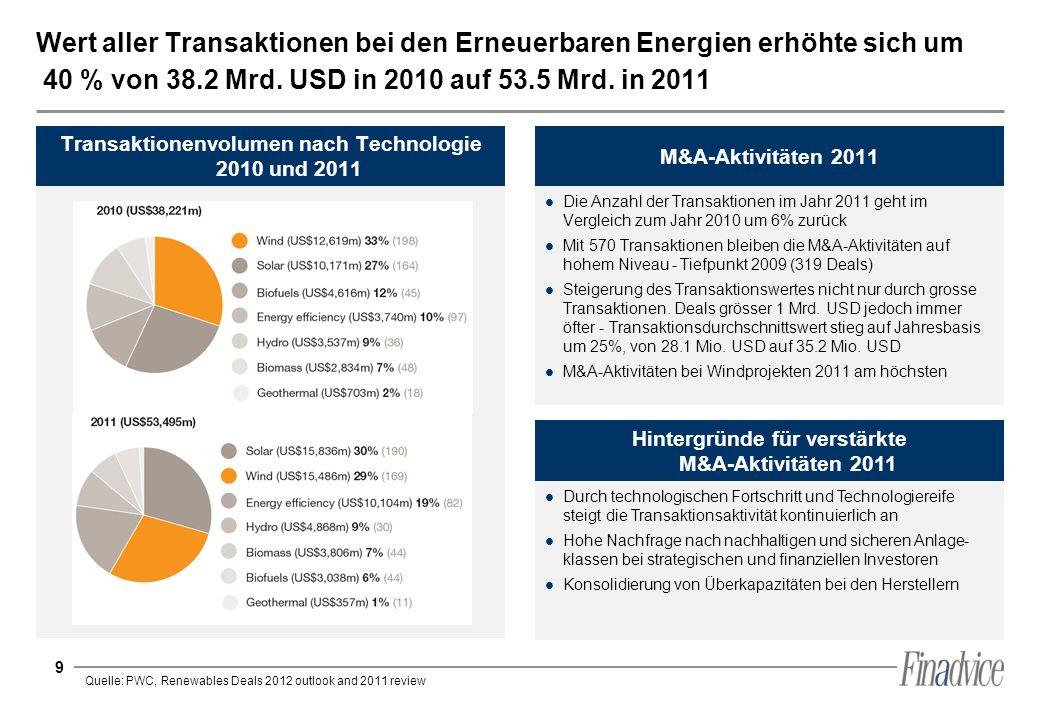 9 Wert aller Transaktionen bei den Erneuerbaren Energien erhöhte sich um 40 % von 38.2 Mrd. USD in 2010 auf 53.5 Mrd. in 2011 Transaktionenvolumen nac