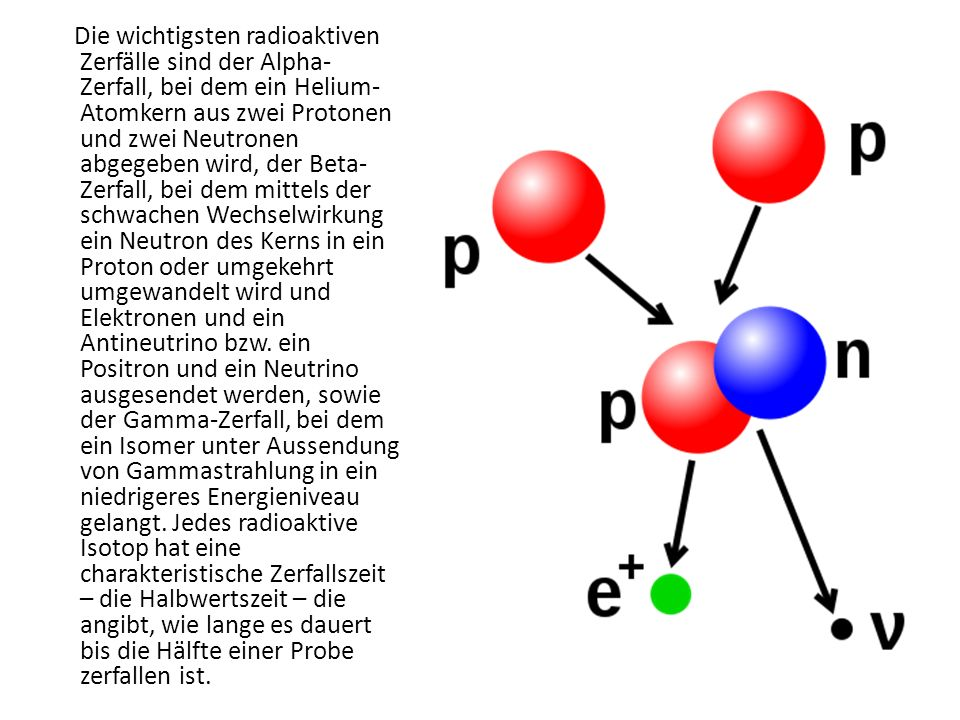 Die wichtigsten radioaktiven Zerfälle sind der Alpha- Zerfall, bei dem ein Helium- Atomkern aus zwei Protonen und zwei Neutronen abgegeben wird, der B