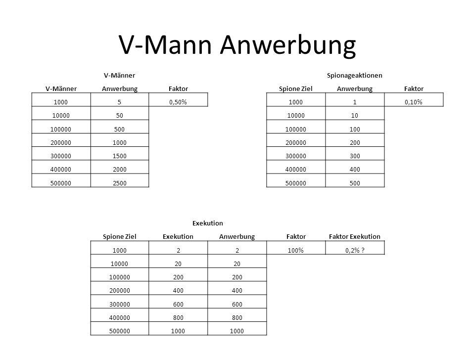 V-Mann Anwerbung V-MännerSpionageaktionen V-MännerAnwerbungFaktorSpione ZielAnwerbungFaktor 100050,50%100010,10% 10000501000010 100000500100000100 200