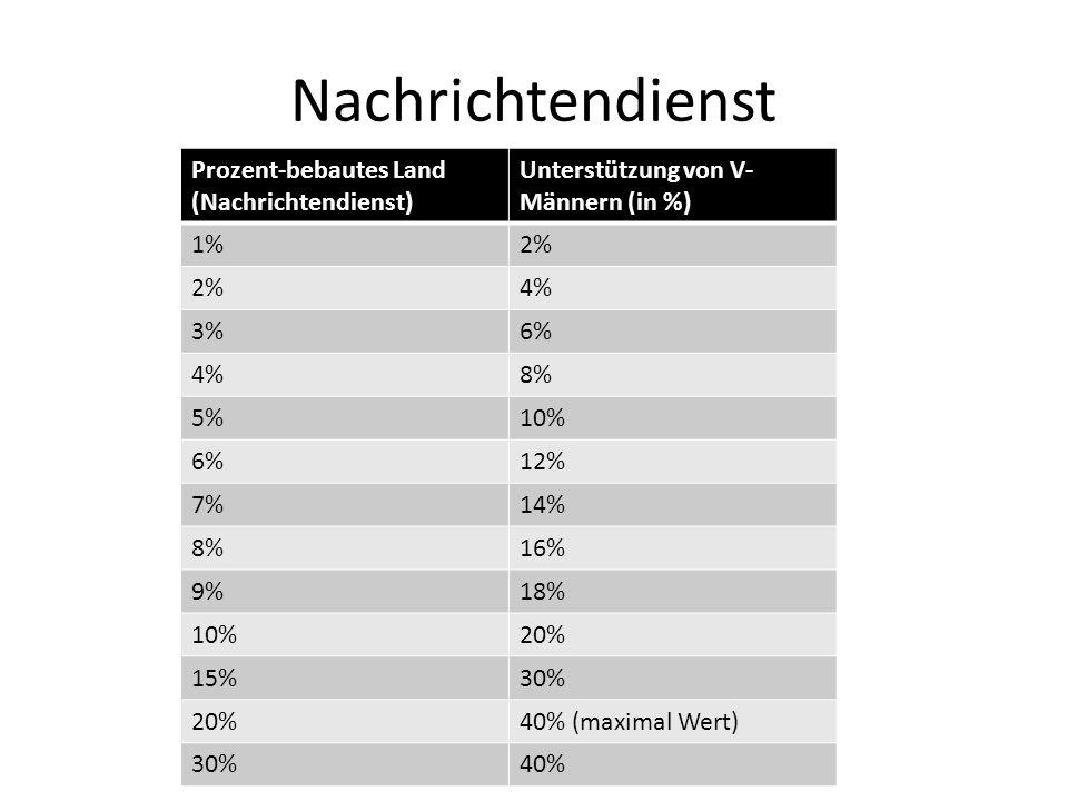 Nachrichtendienst Prozent-bebautes Land (Nachrichtendienst) Unterstützung von V- Männern (in %) 1%2% 4% 3%6% 4%8% 5%10% 6%12% 7%14% 8%16% 9%18% 10%20%