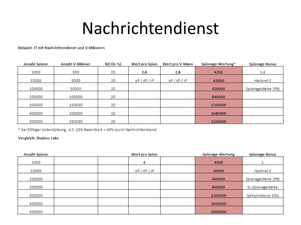 Nachrichtendienst Beispiel: IT mit Nachrichtendienst und V-Männern Anzahl SpioneAnzahl V-MännerND (in %)Wert pro SpionWert pro V-MannSpionage-Wertung*