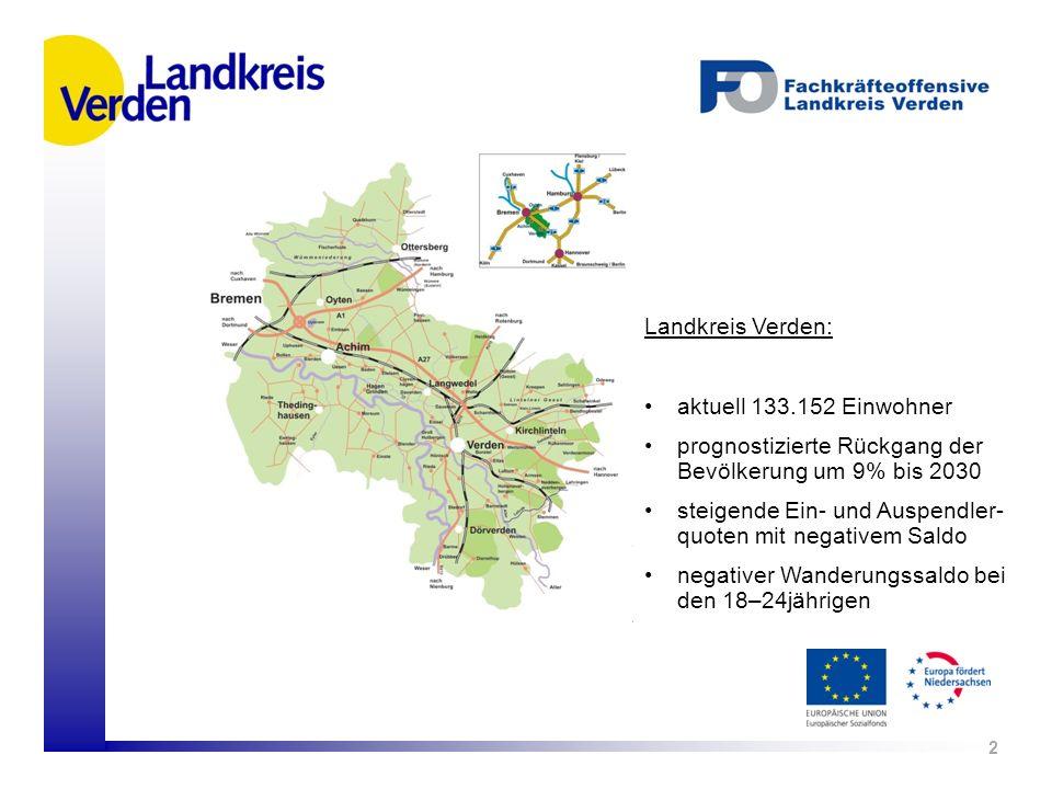 2 Landkreis Verden: aktuell 133.152 Einwohner prognostizierte Rückgang der Bevölkerung um 9% bis 2030 steigende Ein- und Auspendler- quoten mit negati