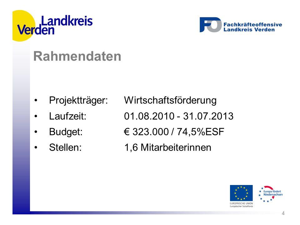 Projektträger: Wirtschaftsförderung Laufzeit: 01.08.2010 - 31.07.2013 Budget: 323.000 / 74,5%ESF Stellen: 1,6 Mitarbeiterinnen 4 Rahmendaten