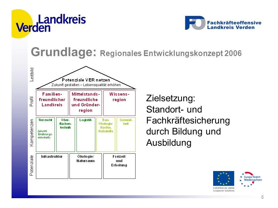 5 Zielsetzung: Standort- und Fachkräftesicherung durch Bildung und Ausbildung Grundlage: Regionales Entwicklungskonzept 2006