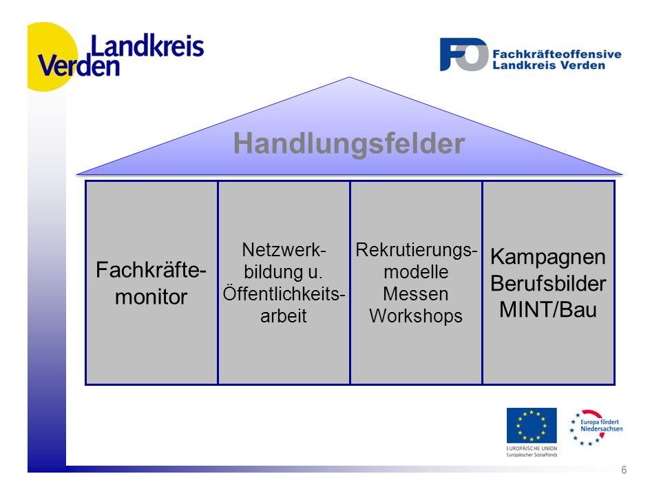 Handlungsfelder 6 Fachkräfte- monitor Netzwerk- bildung u. Öffentlichkeits- arbeit Rekrutierungs- modelle Messen Workshops Kampagnen Berufsbilder MINT