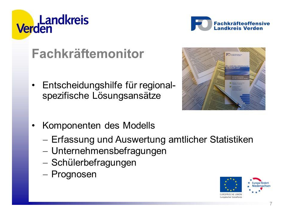 Entscheidungshilfe für regional- spezifische Lösungsansätze Komponenten des Modells Erfassung und Auswertung amtlicher Statistiken Unternehmensbefragu