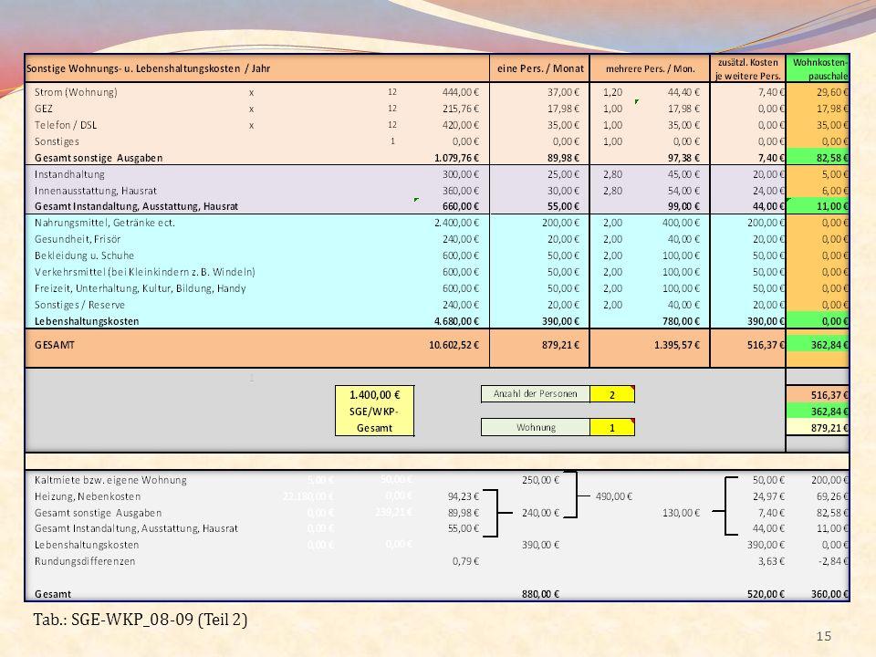 15 Tab.: SGE-WKP_08-09 (Teil 2)