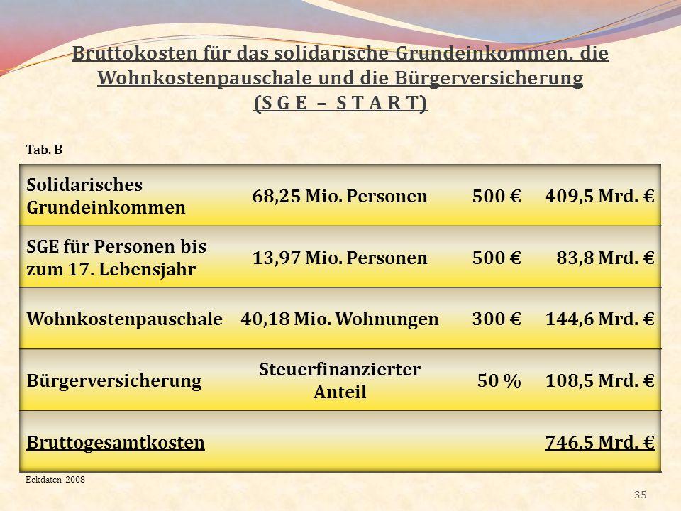 35 Bruttokosten für das solidarische Grundeinkommen, die Wohnkostenpauschale und die Bürgerversicherung (S G E – S T A R T) Tab. B Eckdaten 2008