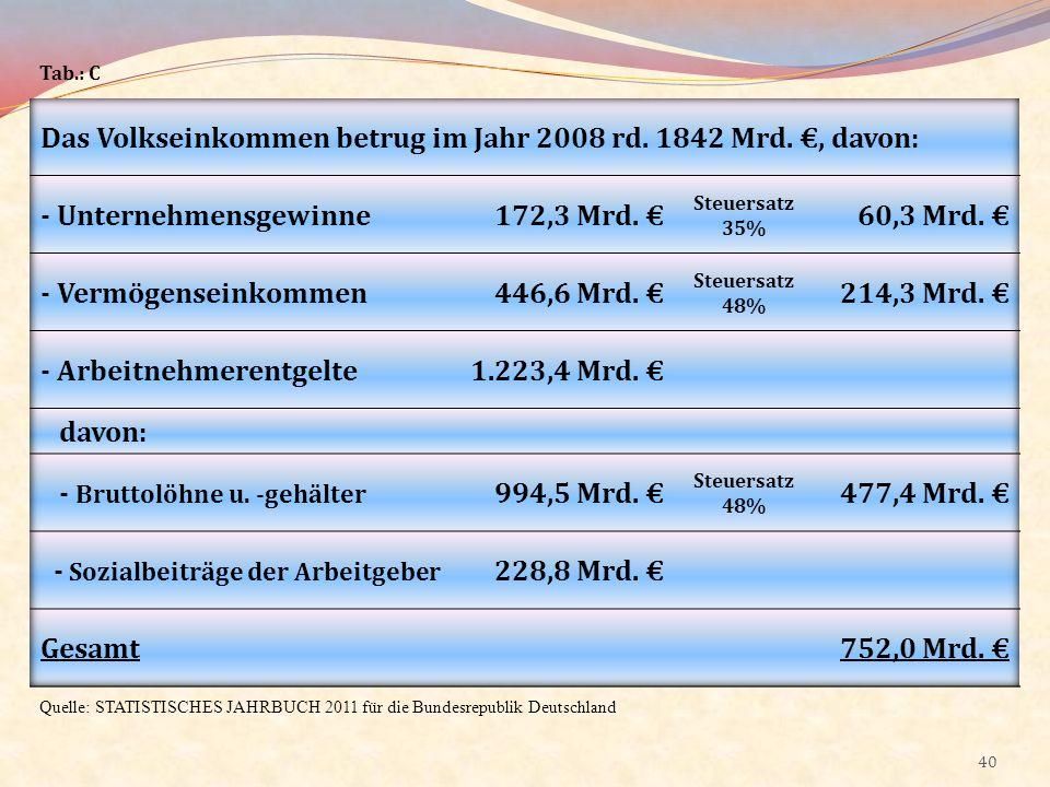 40 Quelle: STATISTISCHES JAHRBUCH 2011 für die Bundesrepublik Deutschland Tab.: C