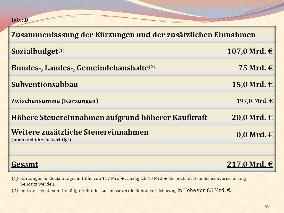 49 Tab.: D (1) Kürzungen im Sozialbudget in Höhe von 117 Mrd., abzüglich 10 Mrd. die noch für Arbeitslosenversicherung benötigt werden. (2) Inkl. der
