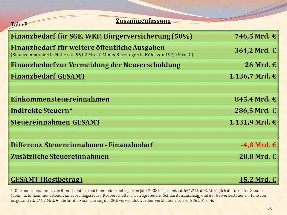 50 Zusammenfassung * Die Steuereinnahmen von Bund, Ländern und Gemeinden betrugen im Jahr 2008 insgesamt rd. 561,2 Mrd.. Abzüglich der direkten Steuer