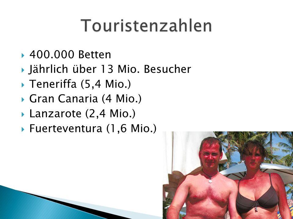 400.000 Betten Jährlich über 13 Mio. Besucher Teneriffa (5,4 Mio.) Gran Canaria (4 Mio.) Lanzarote (2,4 Mio.) Fuerteventura (1,6 Mio.)