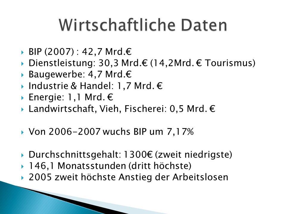 BIP (2007) : 42,7 Mrd. Dienstleistung: 30,3 Mrd. (14,2Mrd. Tourismus) Baugewerbe: 4,7 Mrd. Industrie & Handel: 1,7 Mrd. Energie: 1,1 Mrd. Landwirtscha