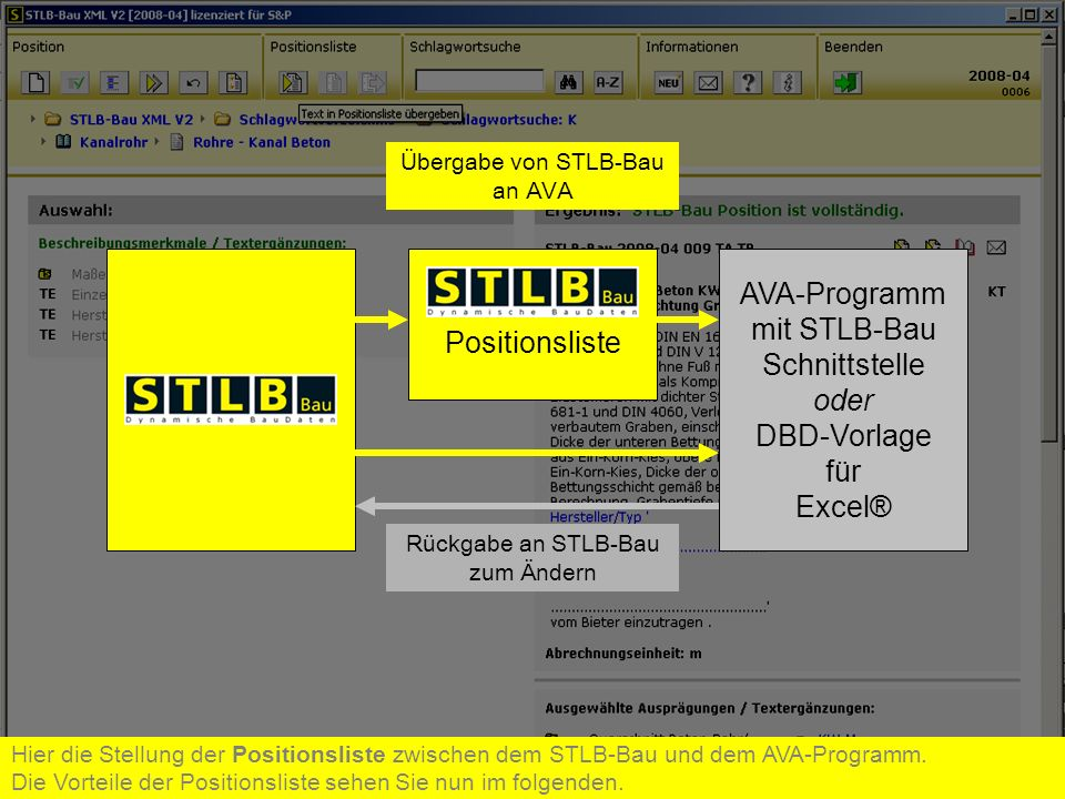 Positionsliste AVA-Programm mit STLB-Bau Schnittstelle oder DBD-Vorlage für Excel® Rückgabe an STLB-Bau zum Ändern Übergabe von STLB-Bau an AVA Hier d