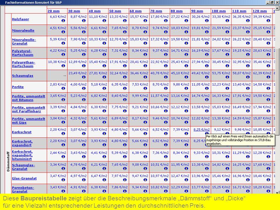 Diese Baupreistabelle zeigt über die Beschreibungsmerkmale Dämmstoff und Dicke für eine Vielzahl entsprechender Leistungen den durchschnittlichen Prei
