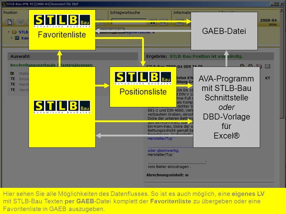 Positionsliste AVA-Programm mit STLB-Bau Schnittstelle oder DBD-Vorlage für Excel® Hier sehen Sie alle Möglichkeiten des Datenflusses. So ist es auch