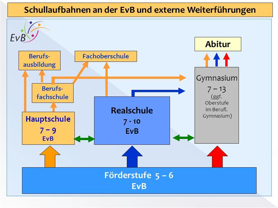 Realschule 7 - 10 EvB Hauptschule 7 – 9 EvB Gymnasium 7 – 13 (ggf. Oberstufe im Berufl. Gymnasium) Förderstufe 5 – 6 EvB Berufs- fachschule Abitur Sch