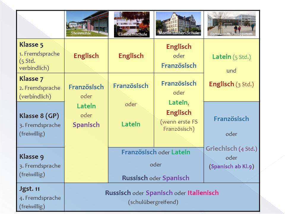 Klasse 5 1. Fremdsprache (5 Std. verbindlich) Englisch oder Französisch Latein (5 Std.) und Englisch (3 Std.) Klasse 7 2. Fremdsprache (verbindlich) F