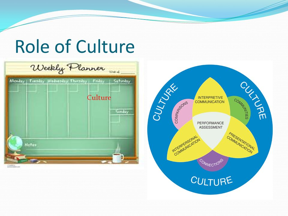Role of Culture Culture