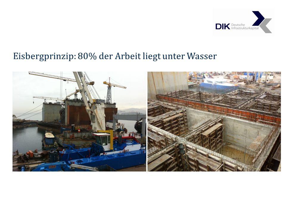 Eisbergprinzip: 80% der Arbeit liegt unter Wasser