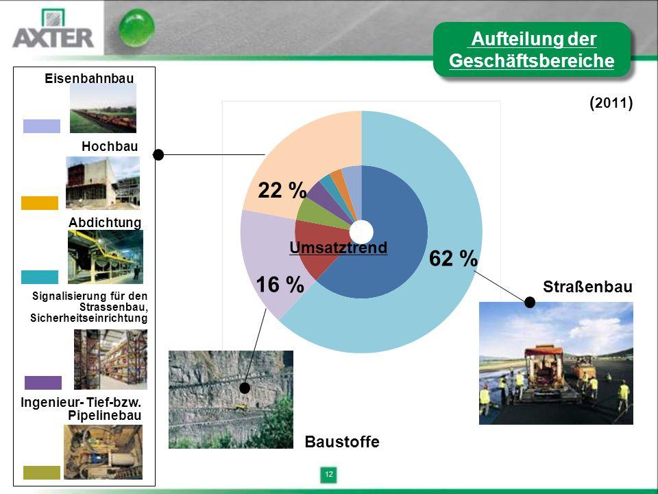 12 ( 2011 ) 62 % 16 % 22 % Ingenieur- Tief-bzw. Pipelinebau Signalisierung für den Strassenbau, Sicherheitseinrichtung Abdichtung Hochbau Eisenbahnbau
