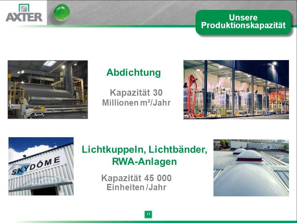 17 Kapazität 30 Millionen m²/Jahr Lichtkuppeln, Lichtbänder, RWA-Anlagen Abdichtung Kapazität 45 000 Einheiten /Jahr Unsere Produktionskapazität
