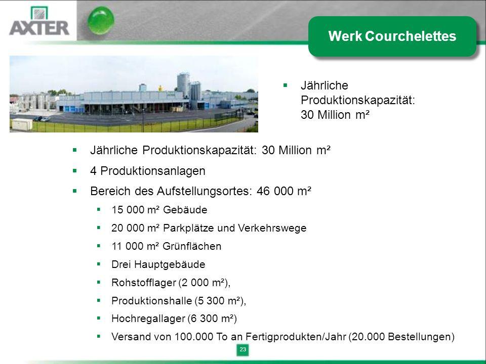 23 Jährliche Produktionskapazität: 30 Million m² Werk Courchelettes Jährliche Produktionskapazität: 30 Million m² 4 Produktionsanlagen Bereich des Auf
