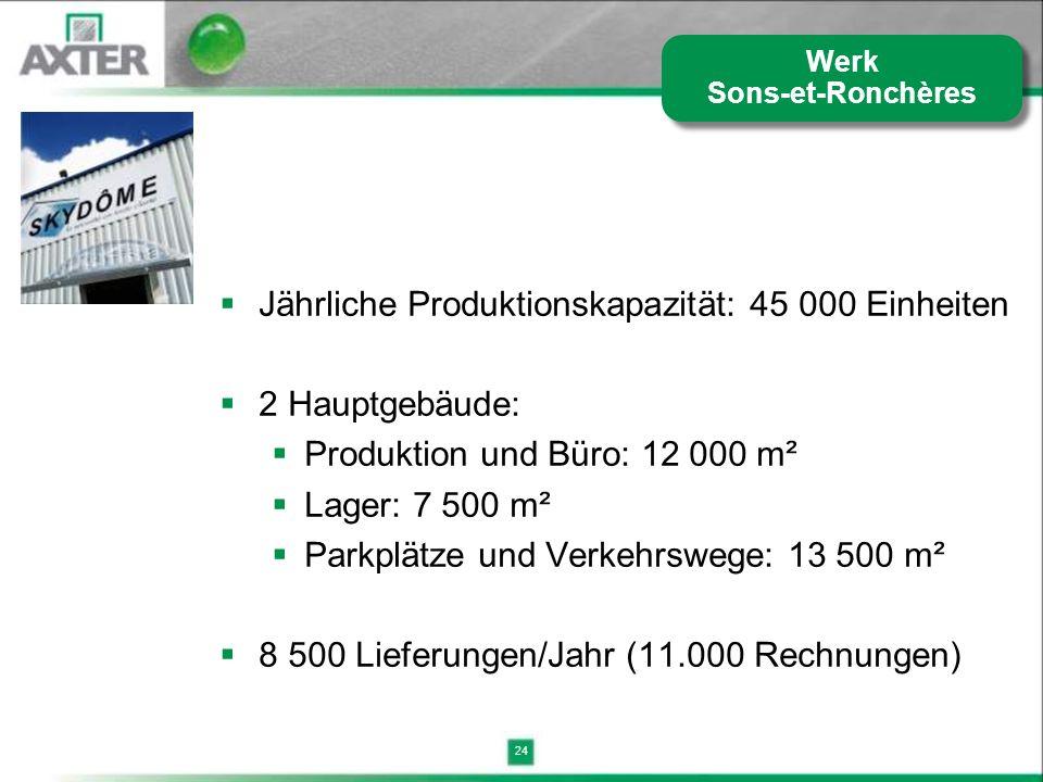 24 Jährliche Produktionskapazität: 45 000 Einheiten 2 Hauptgebäude: Produktion und Büro: 12 000 m² Lager: 7 500 m² Parkplätze und Verkehrswege: 13 500