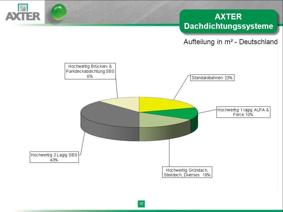 32 AXTER Dachdichtungssysteme Aufteilung in m² - Deutschland