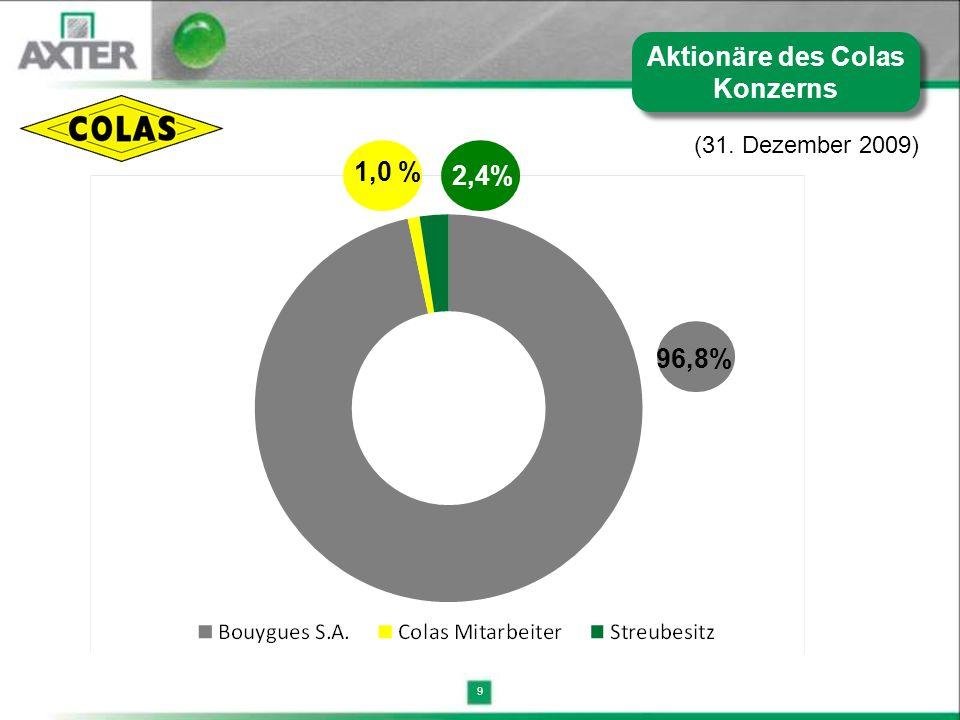 9 (31. Dezember 2009) 1,0 % 2,4% 96,8% Aktionäre des Colas Konzerns