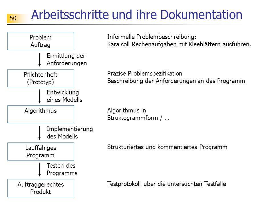 50 Arbeitsschritte und ihre Dokumentation Problem Auftrag Ermittlung der Anforderungen Pflichtenheft (Prototyp) Entwicklung eines Modells Algorithmus