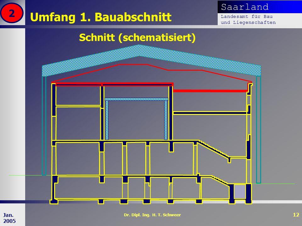 Saarland Landesamt für Bau und Liegenschaften Dr. Dipl. Ing. H. T. Schweer 12 Jan. 2005 Umfang 1. Bauabschnitt 2 Schnitt (schematisiert)