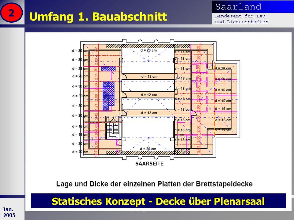 Saarland Landesamt für Bau und Liegenschaften Dr. Dipl. Ing. H. T. Schweer 15 Jan. 2005 Umfang 1. Bauabschnitt 2 Statisches Konzept - Decke über Plena